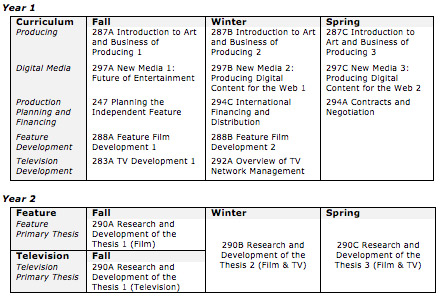 Cinematography And Film college field of study list